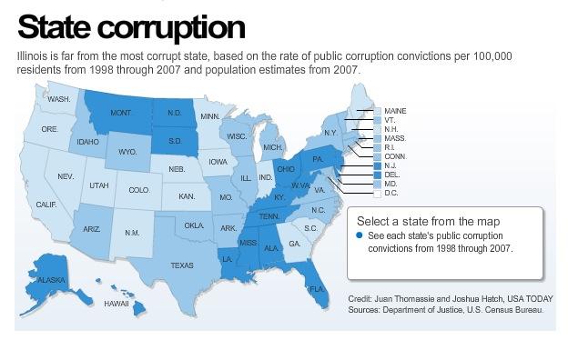 Corrupt States